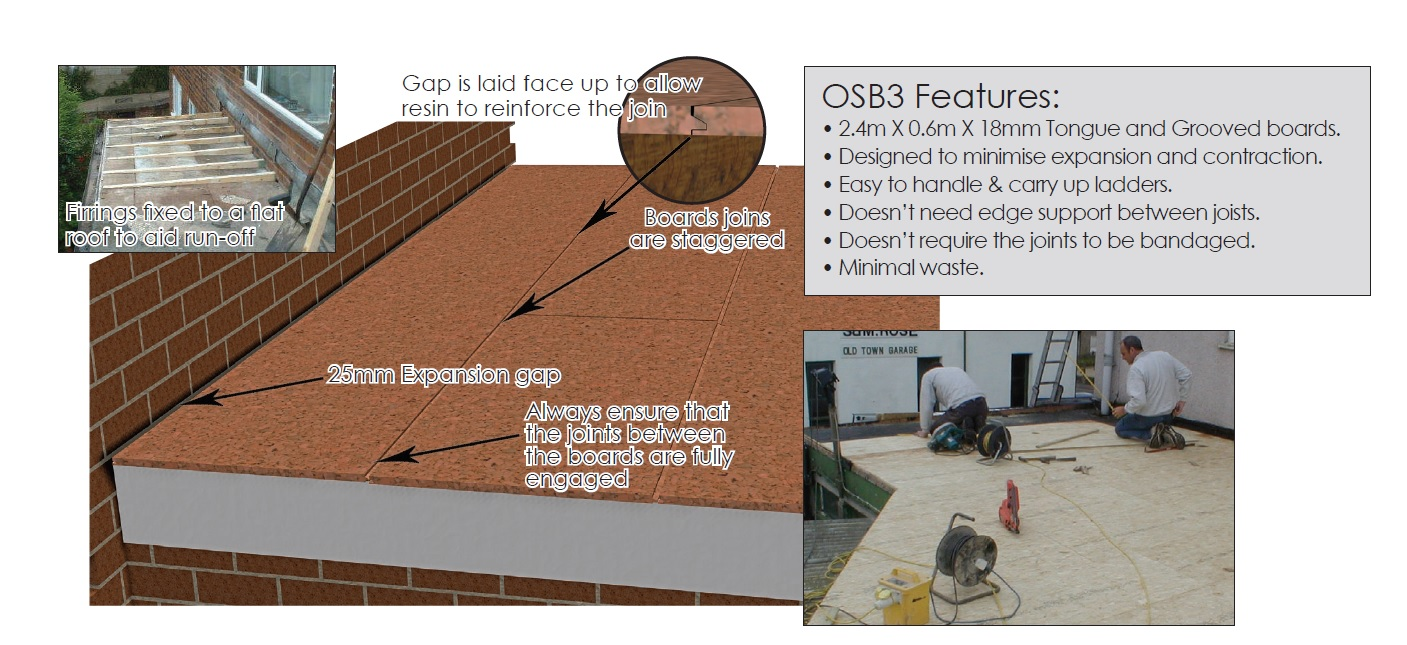 Fibreglass GRP Roofing
